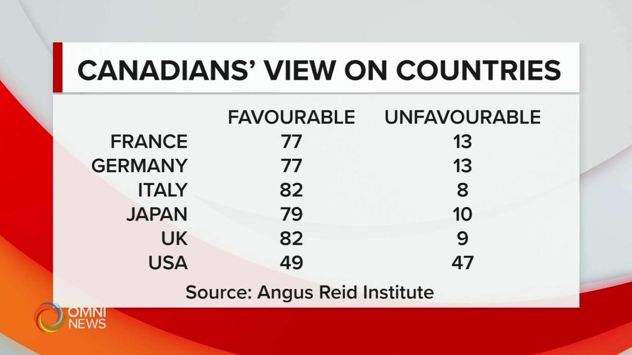 Italia e Regno Unito sono in testa alla classifica dei Paesi di cui i canadesi hanno un'opinione più favorevole. A dirlo, una ricerca dell'Istituto Angus Reid.