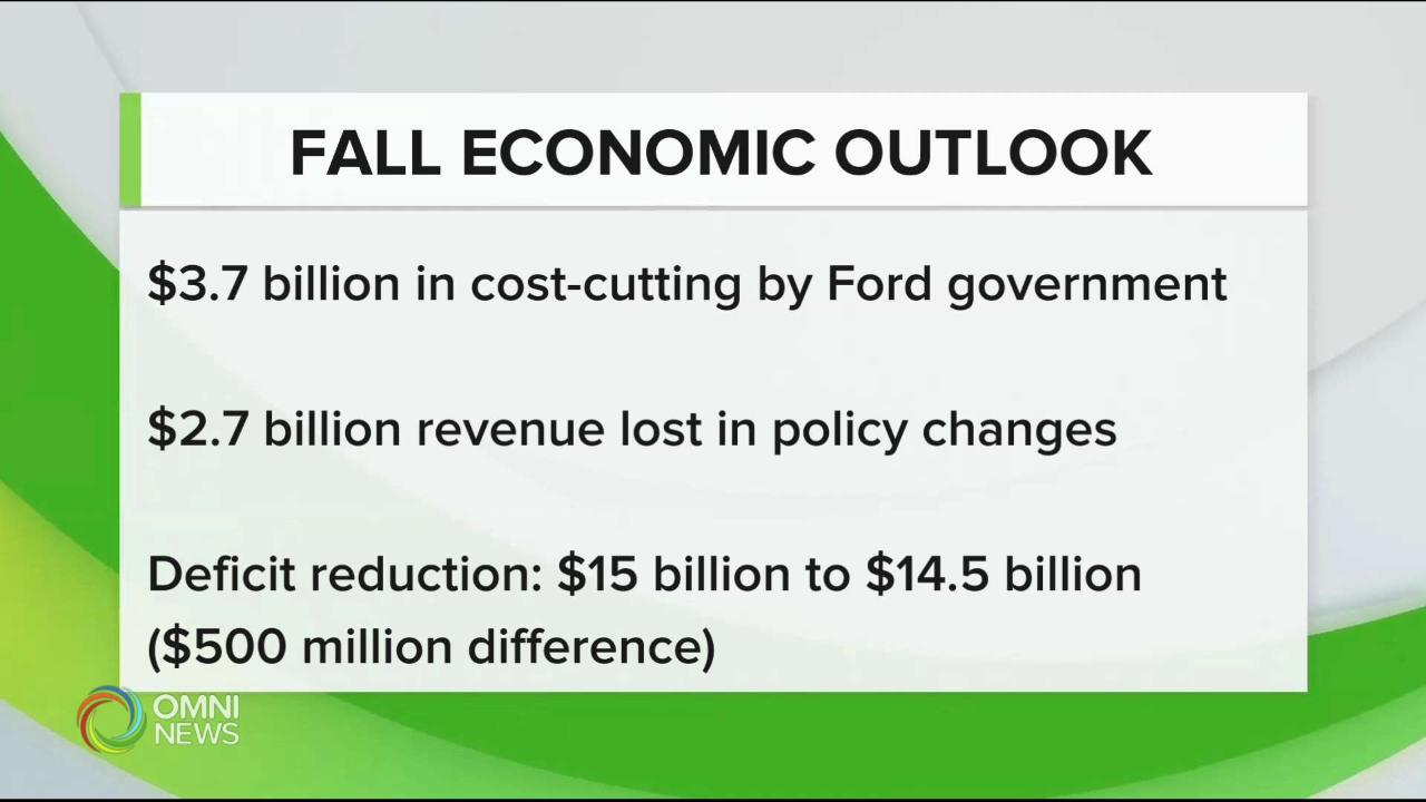 Fall Economic Outlook: how is the Ford government faring?