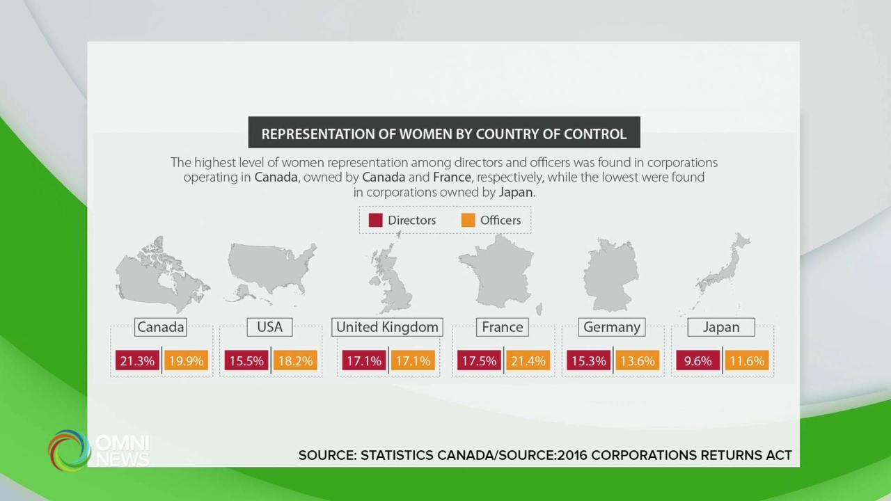 Donne e consigli di amministrazione: continua la 'conquista' di quelli che erano considerati 'club per soli uomini', certifica StatsCan