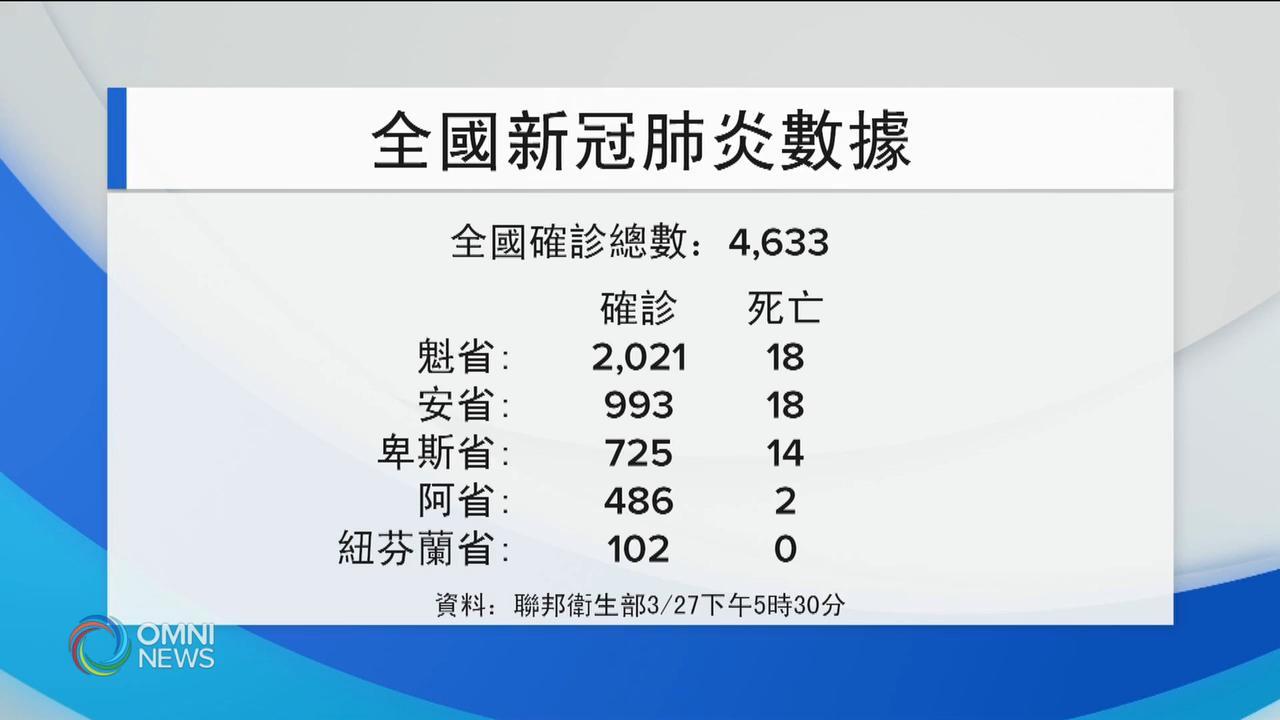 安省新增135宗確診病例 — Mar 27, 2020 (ON)