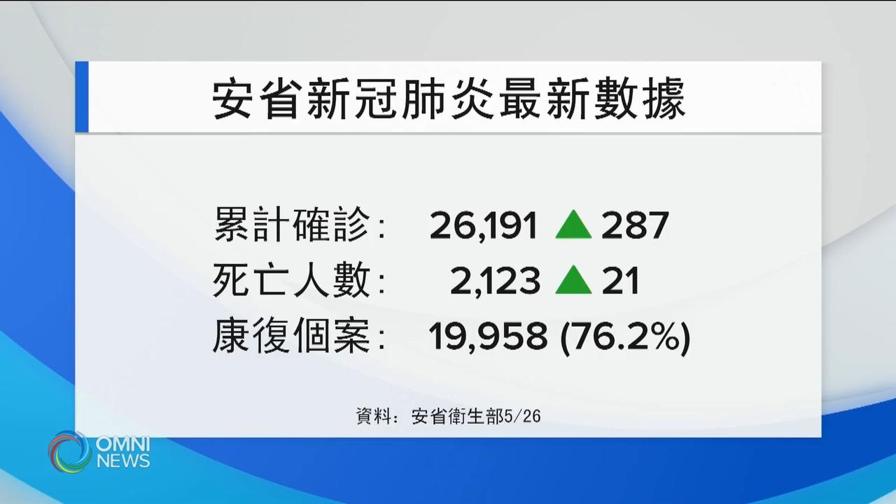 安省周二新增确诊病例,创近两月最低纪录  - May 26, 2020