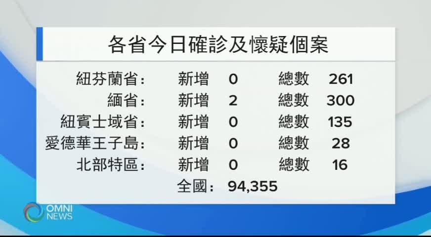 本省新冠肺炎單日確診數字創新低 (BC) – JUN 05, 2020