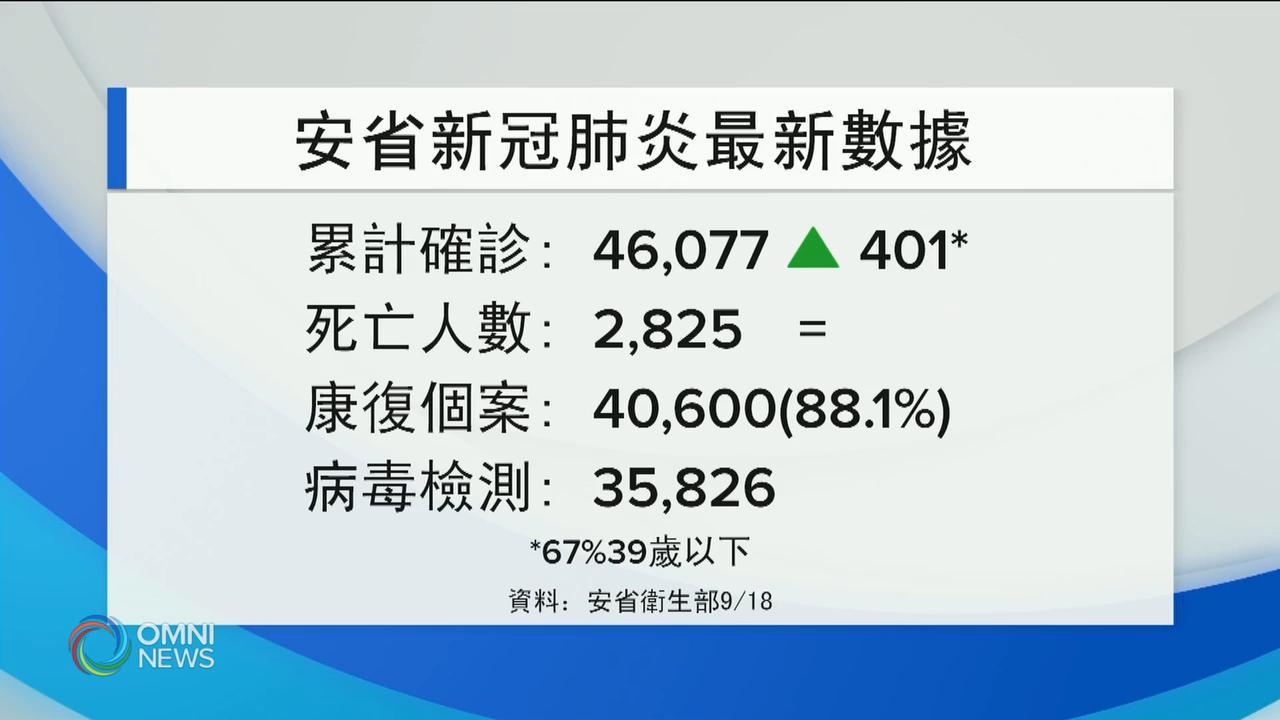 安省疫情惡化 新增個案突破400宗 — Sep 18, 2020 (ON)