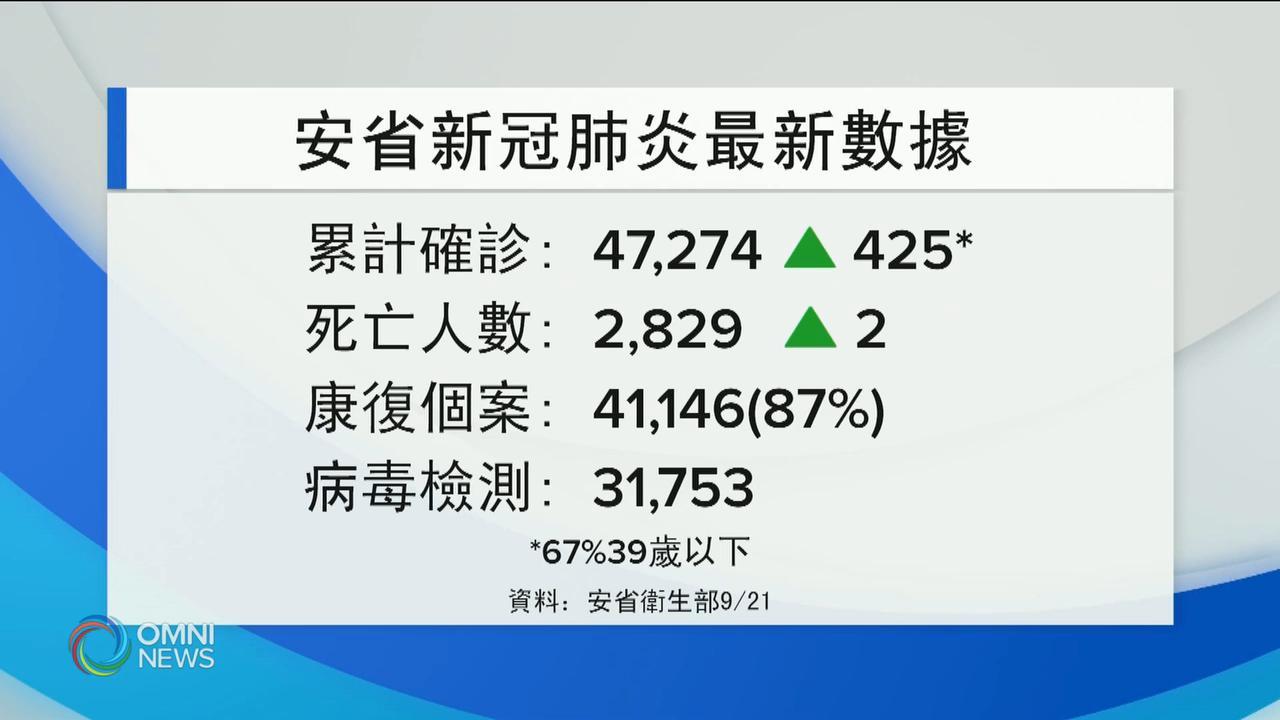 安省新增425宗個案 6月2日以來新高 — Sep 21, 2020 (ON)