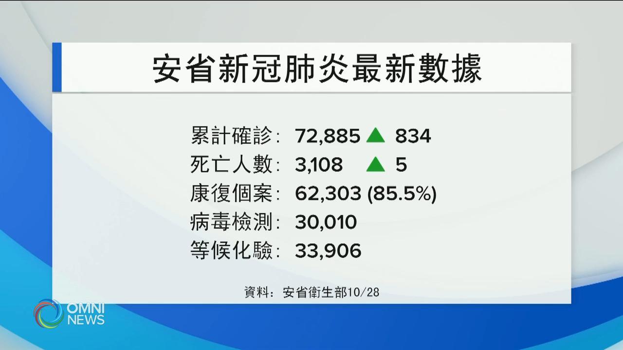安省新增834宗確診, 明天公布疫情走勢 — Oct 28, 2020 (ON)