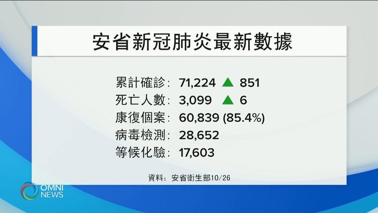 安省今日新增851宗確診 – – Oct 26, 2020 (ON)