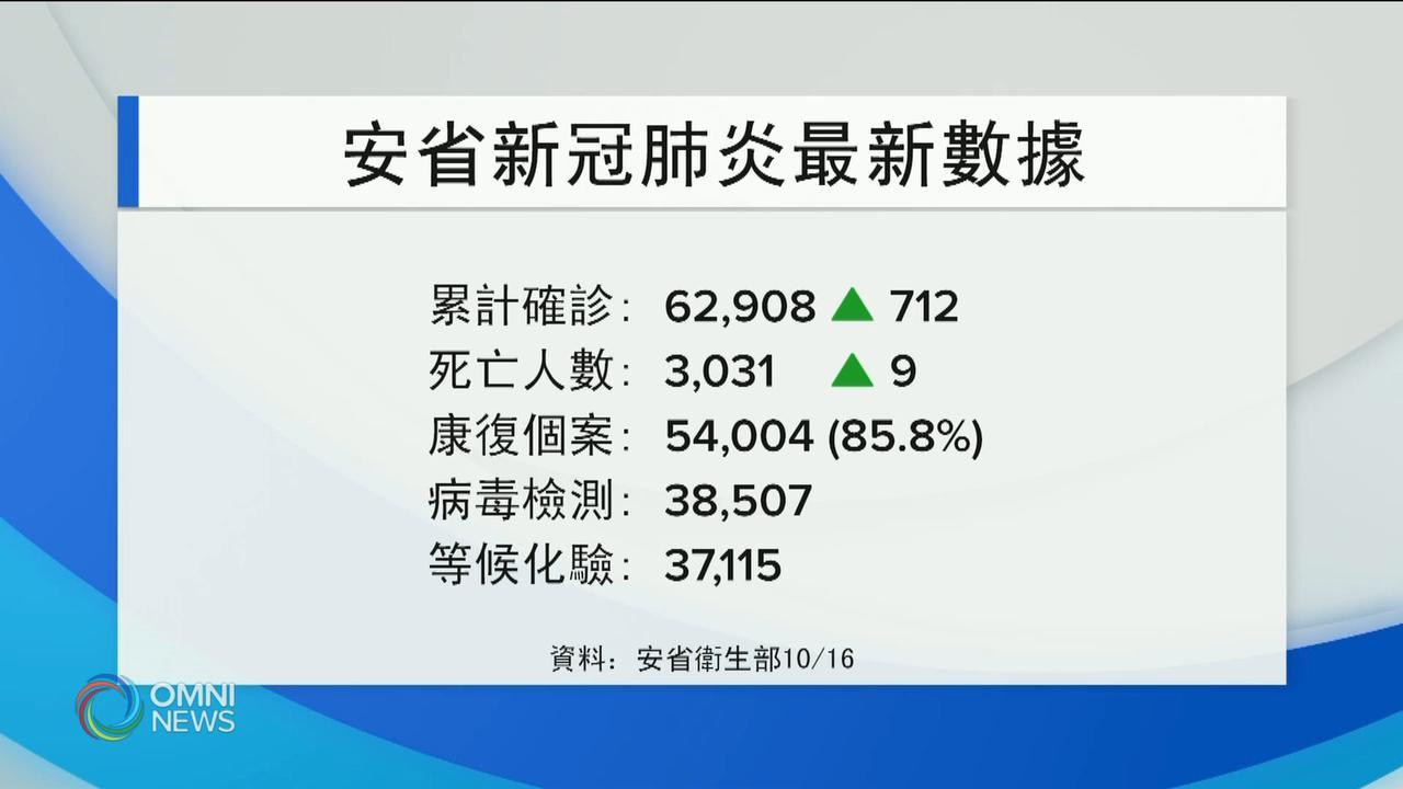 安省新增712宗確診個案 — Oct 16, 2020 (ON)