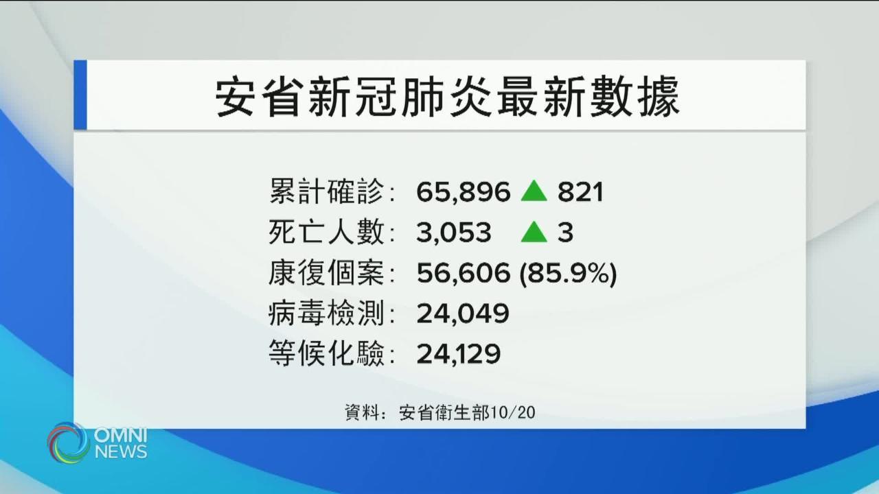 安省疫情再次反彈 新增821名確診 — Oct 19, 2020 (ON)