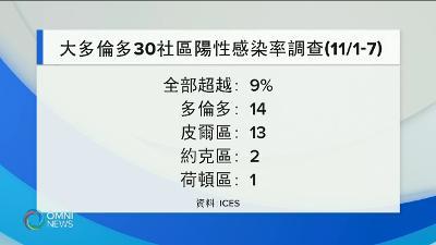 https://www.omnitv.ca/ab/cmn/videos/%e5%a4%a7%e5%a4%9a%e4%bc%a6%e5%a4%9a30%e4%b8%aa%e7%a4%be%e5%8c%ba%e6%96%b0%e5%86%a0%e7%a1%ae%e8%af%8a%e7%8e%87%e8%bf%87%e9%ab%98-%ef%bc%8d-nov-17-2020/