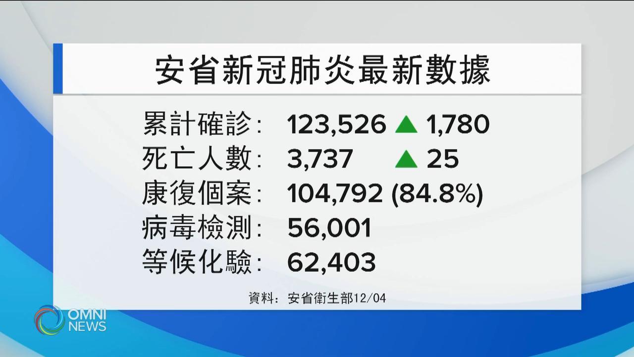 安省新增1780宗確診,25人死亡 — Dec 04, 2020 (ON)