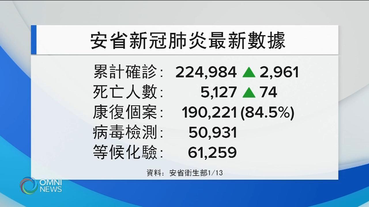 安省新增2961確診  74人死亡 — Jan 13, 2021 (ON)