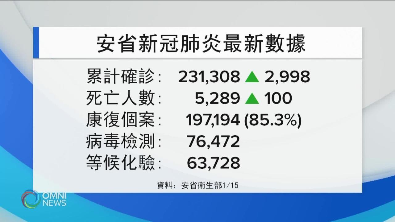 匯報數字滯後, 安省新增達1百人染疾死亡 — Jan 15, 2021 (ON)
